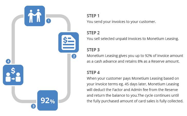 Monetium Leasing Pte Ltd - Sell your invoices